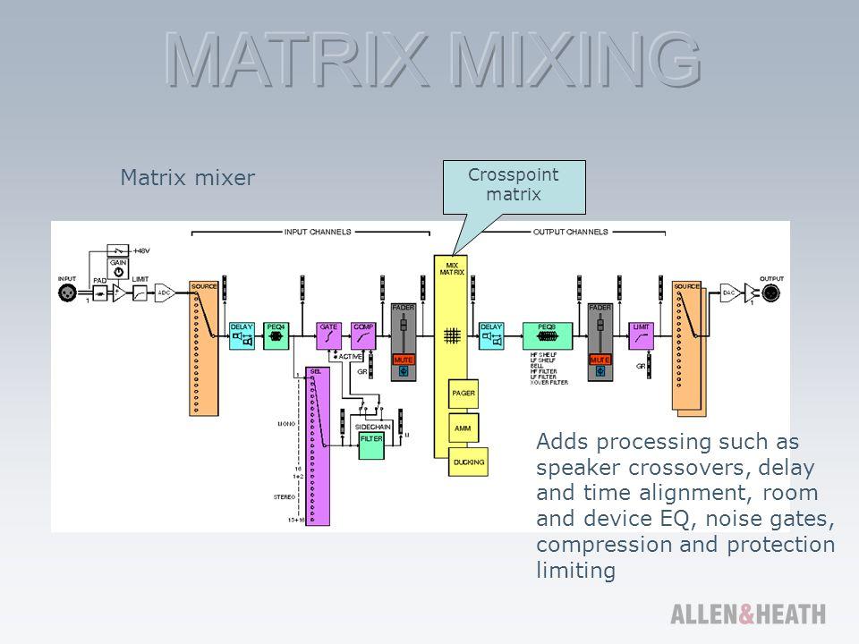 Matrix mixer Crosspoint matrix.