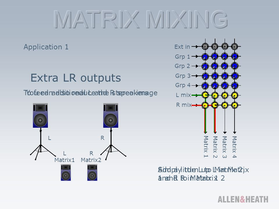 Extra LR outputs Application 1 To feed additional L and R speakers