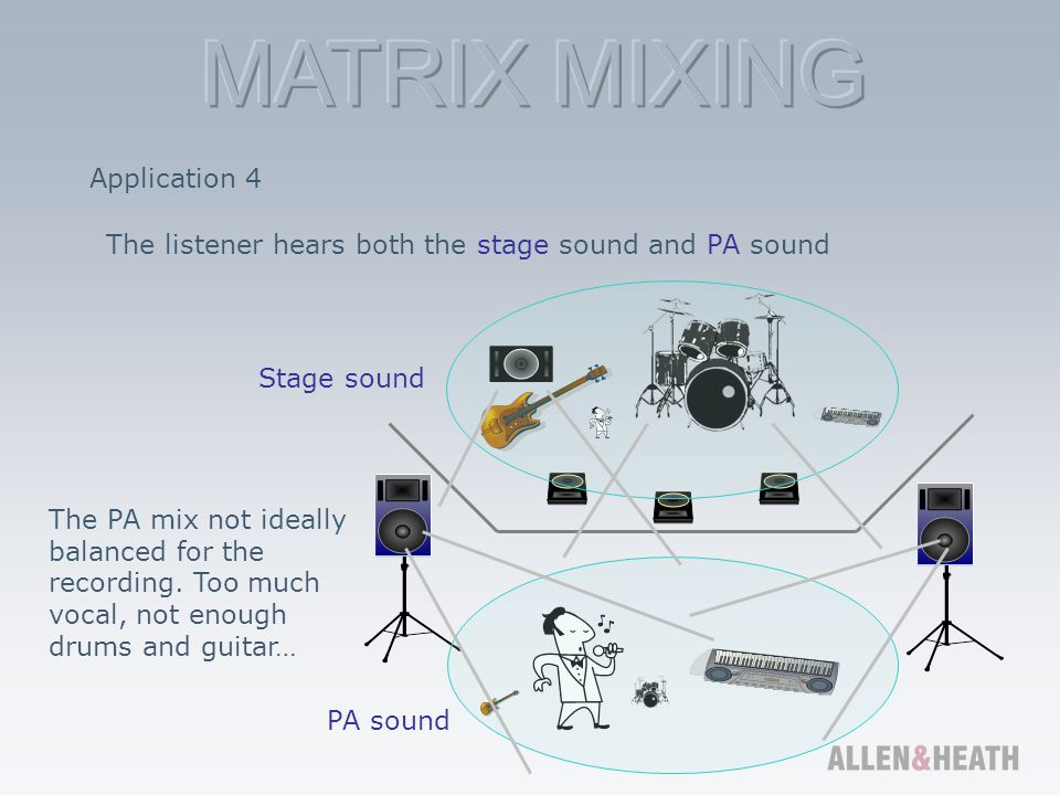 Application 4 The listener hears both the stage sound and PA sound. Stage sound.