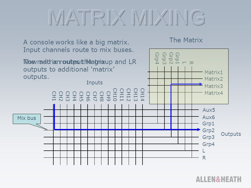 A console works like a big matrix. Input channels route to mix buses.