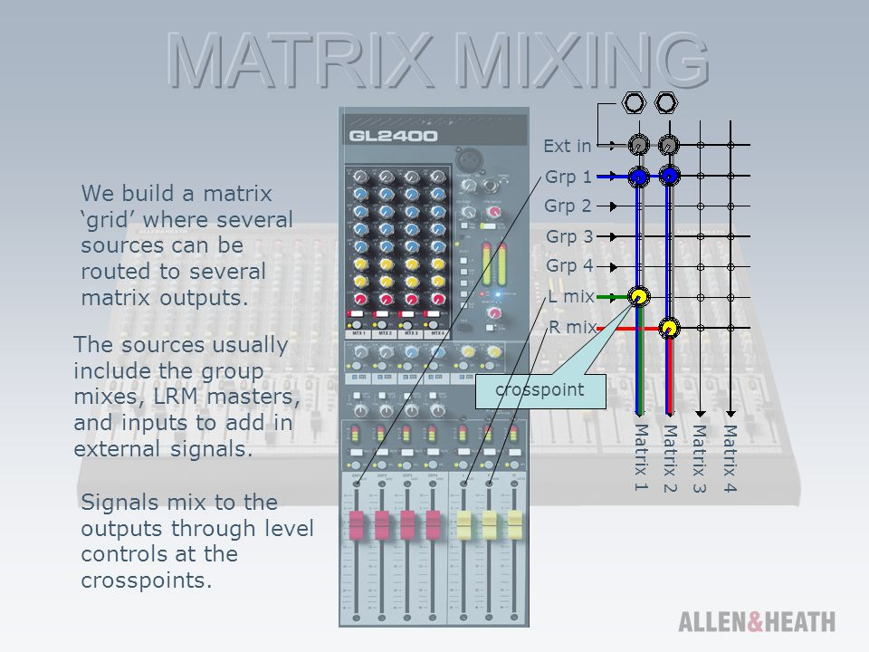 Signals mix to the outputs through level controls at the crosspoints.