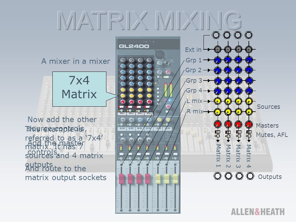7x4 Matrix A mixer in a mixer Now add the other source controls,