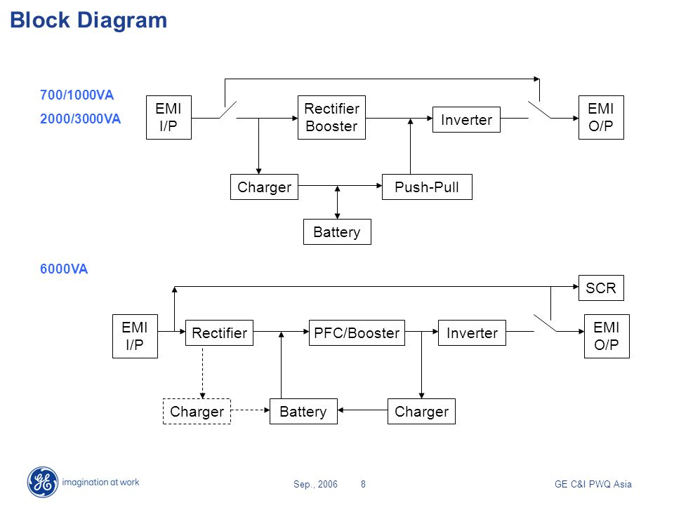 Block Diagram EMI I/P Rectifier Booster EMI O/P Inverter Charger