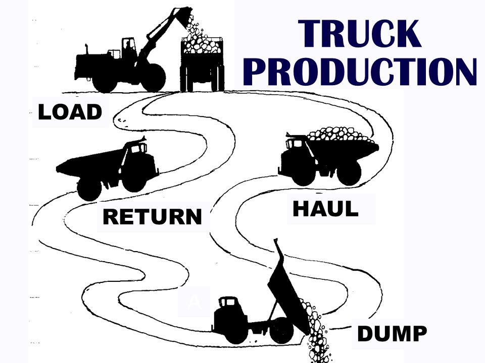 TRUCK PRODUCTION LOAD HAUL RETURN DUMP A