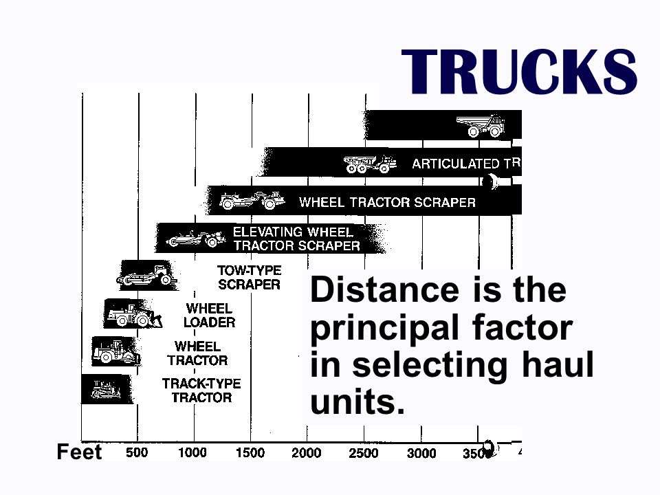TRUCKS Distance is the principal factor in selecting haul units. Feet