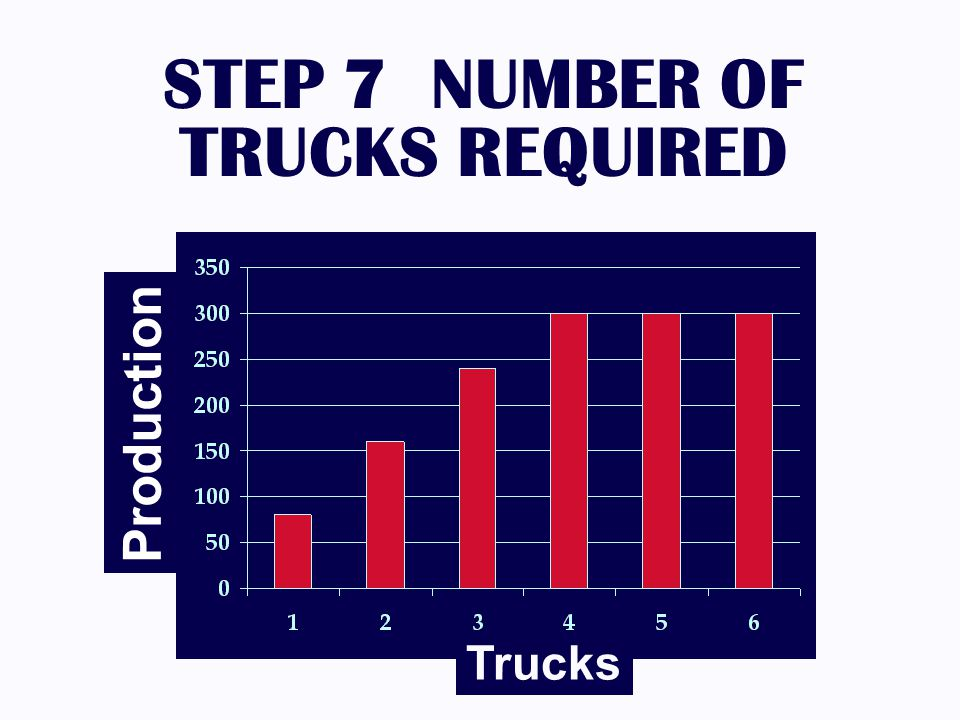 STEP 7 NUMBER OF TRUCKS REQUIRED