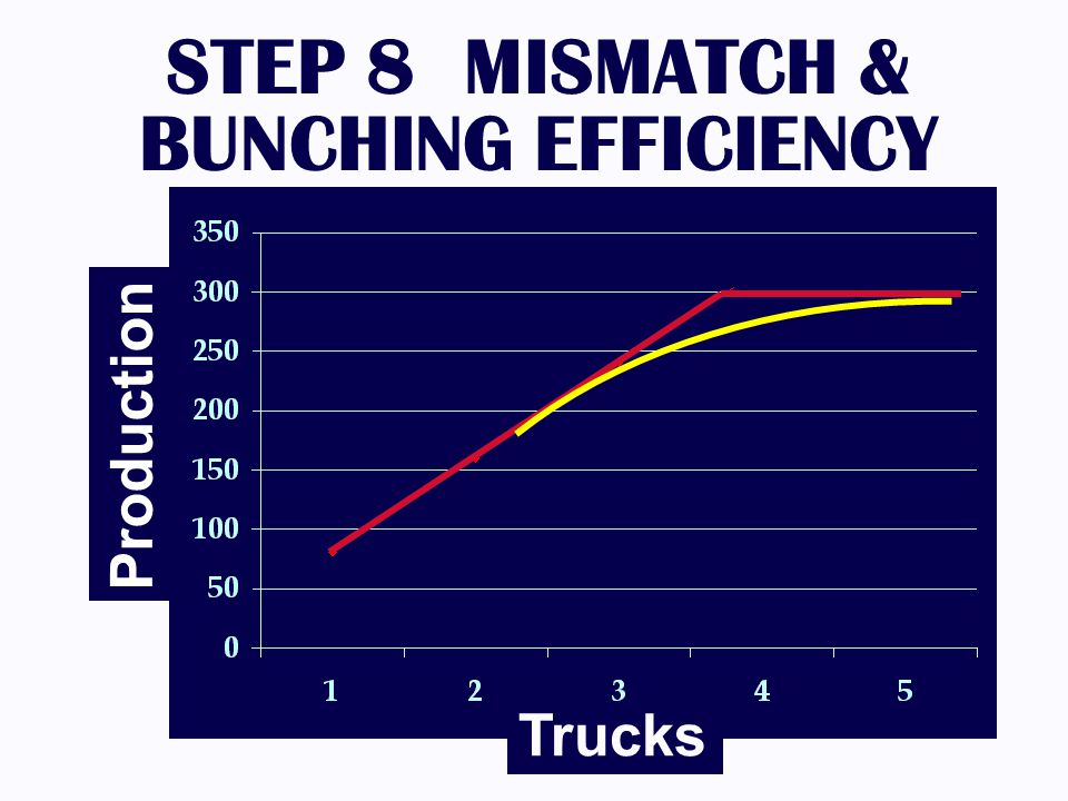 STEP 8 MISMATCH & BUNCHING EFFICIENCY