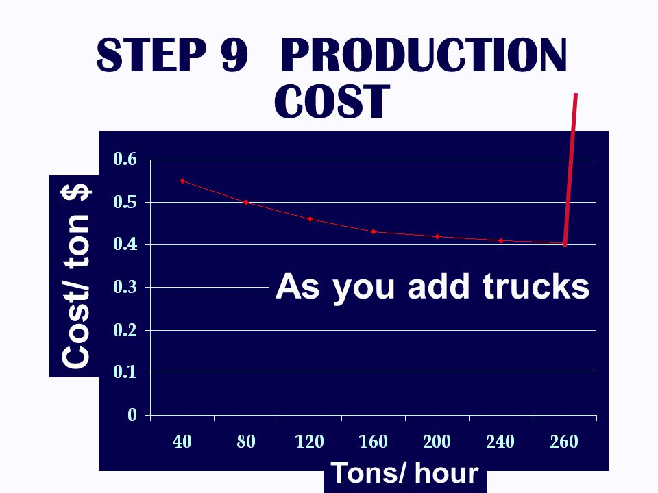 STEP 9 PRODUCTION COST Cost/ ton $ As you add trucks Tons/ hour