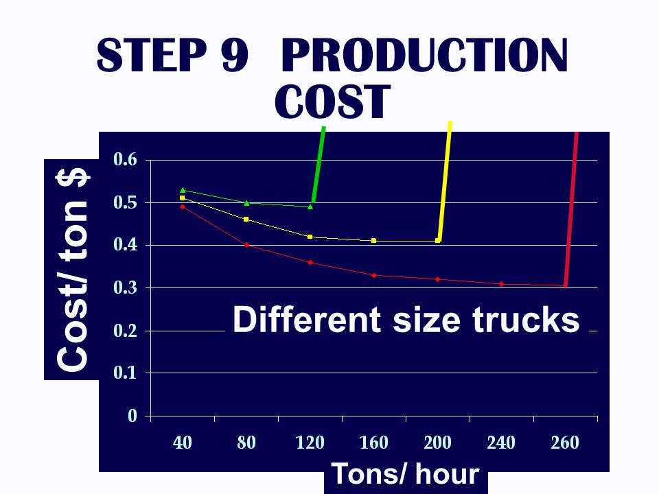 STEP 9 PRODUCTION COST Cost/ ton $ Different size trucks Tons/ hour