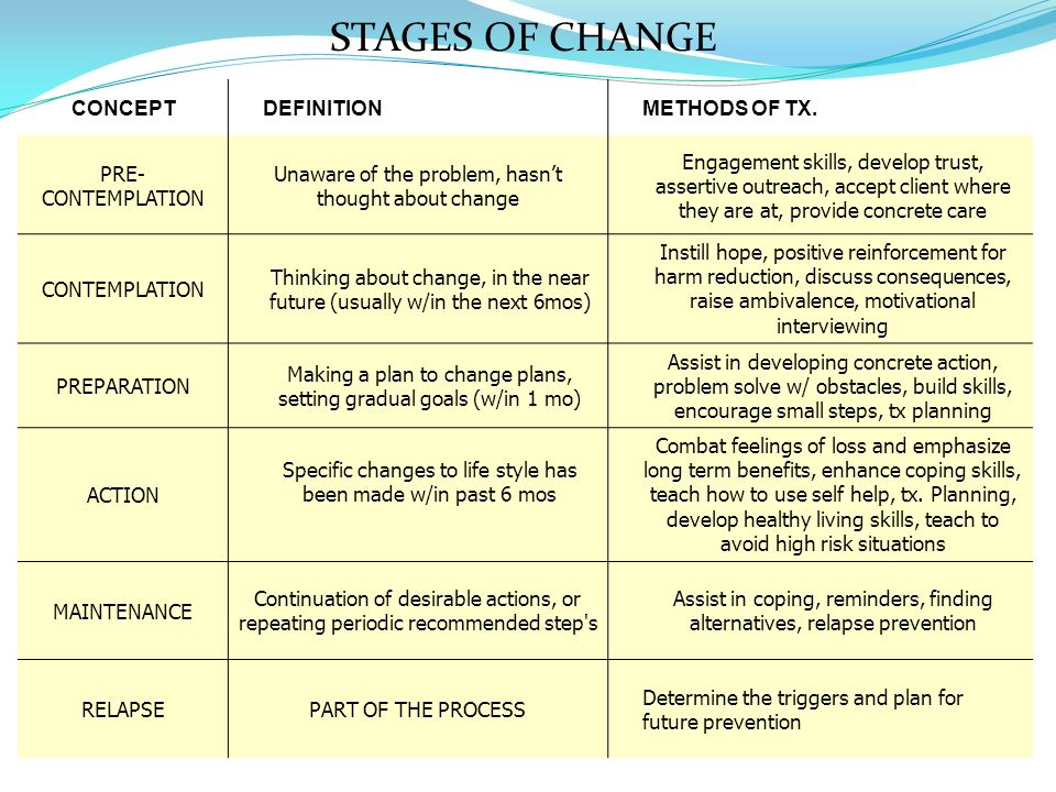 STAGES OF CHANGE CONCEPT DEFINITION METHODS OF TX. PRE-CONTEMPLATION