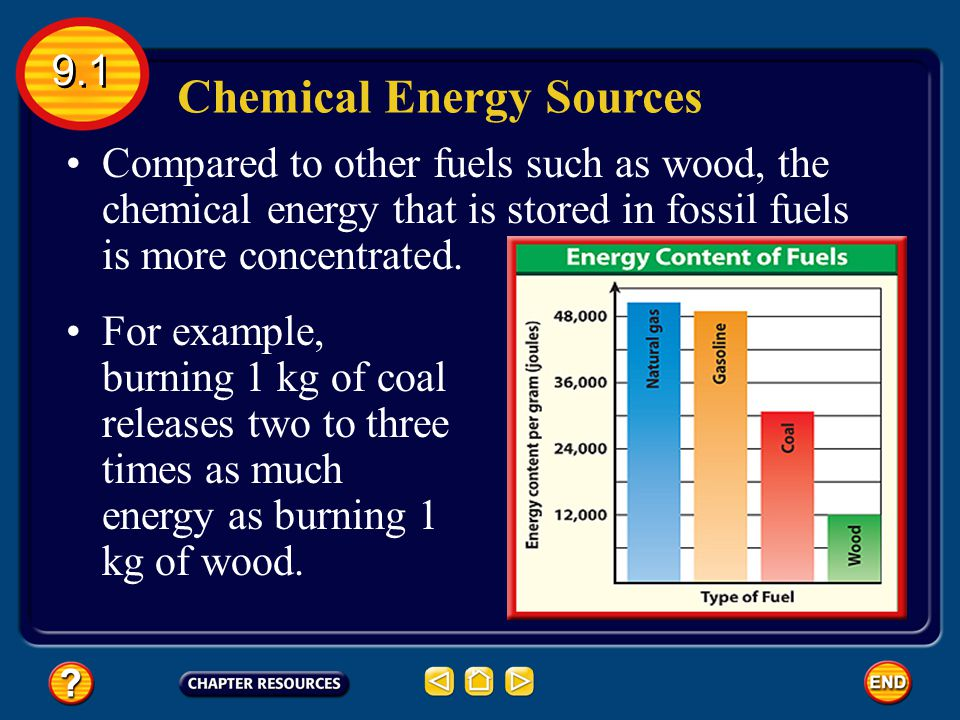 Chemical Energy Sources