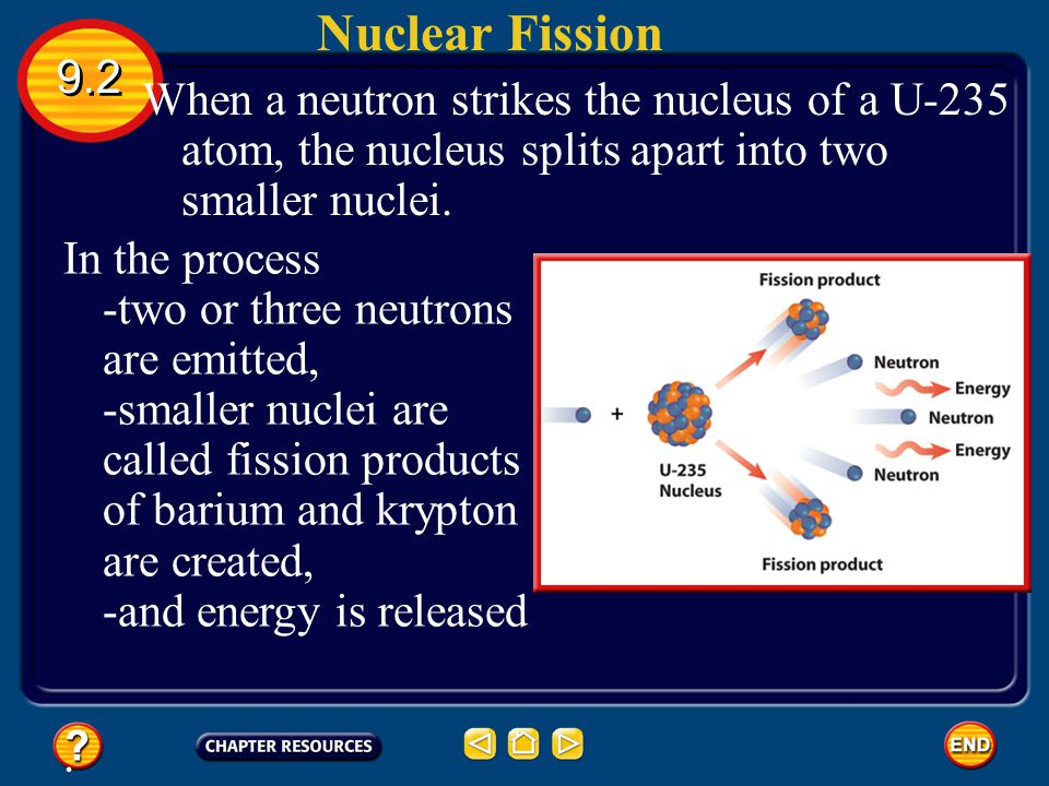 Nuclear Fission 9.2. When a neutron strikes the nucleus of a U-235 atom, the nucleus splits apart into two smaller nuclei.