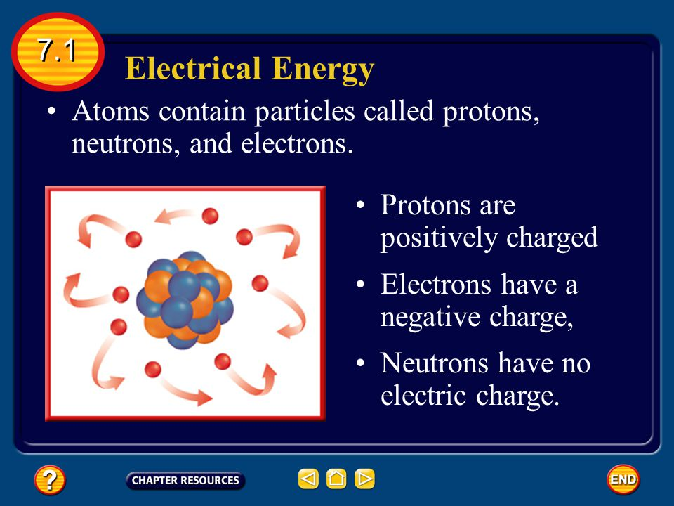 7.1 Electrical Energy. Atoms contain particles called protons, neutrons, and electrons. Protons are positively charged.