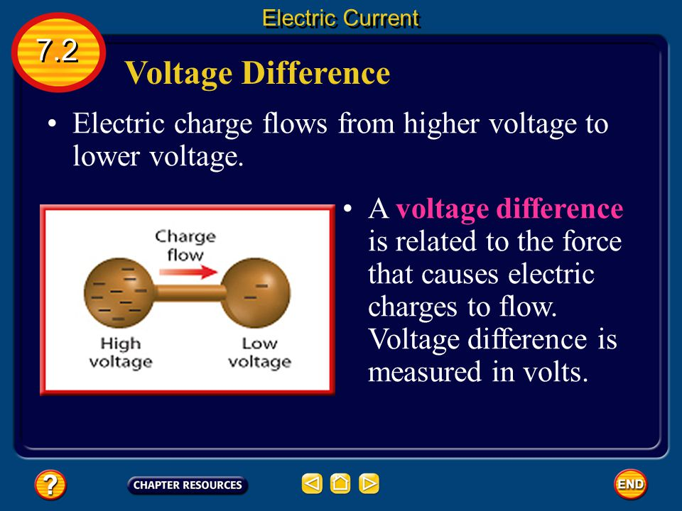 Electric Current 7.2. Voltage Difference. Electric charge flows from higher voltage to lower voltage.