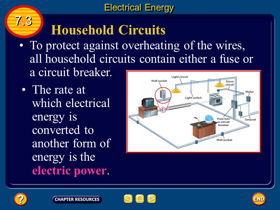 Electrical Energy 7.3. Household Circuits.