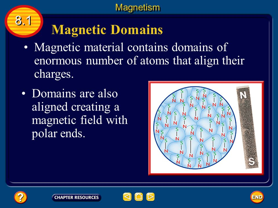 Magnetism 8.1. Magnetic Domains. Magnetic material contains domains of enormous number of atoms that align their charges.