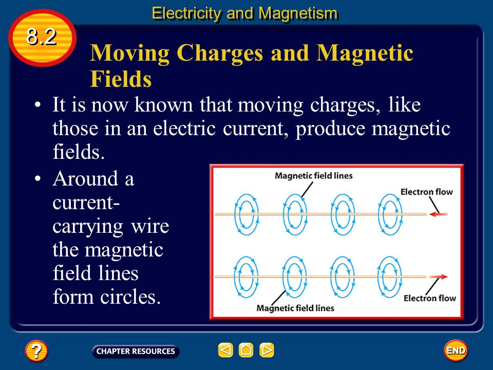Moving Charges and Magnetic Fields