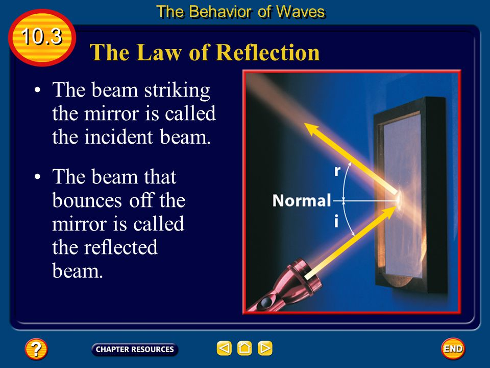 The Behavior of Waves 10.3. The Law of Reflection. The beam striking the mirror is called the incident beam.