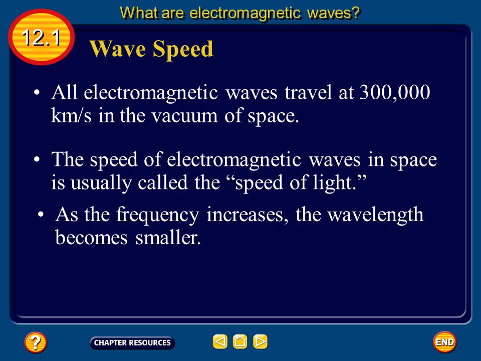 What are electromagnetic waves