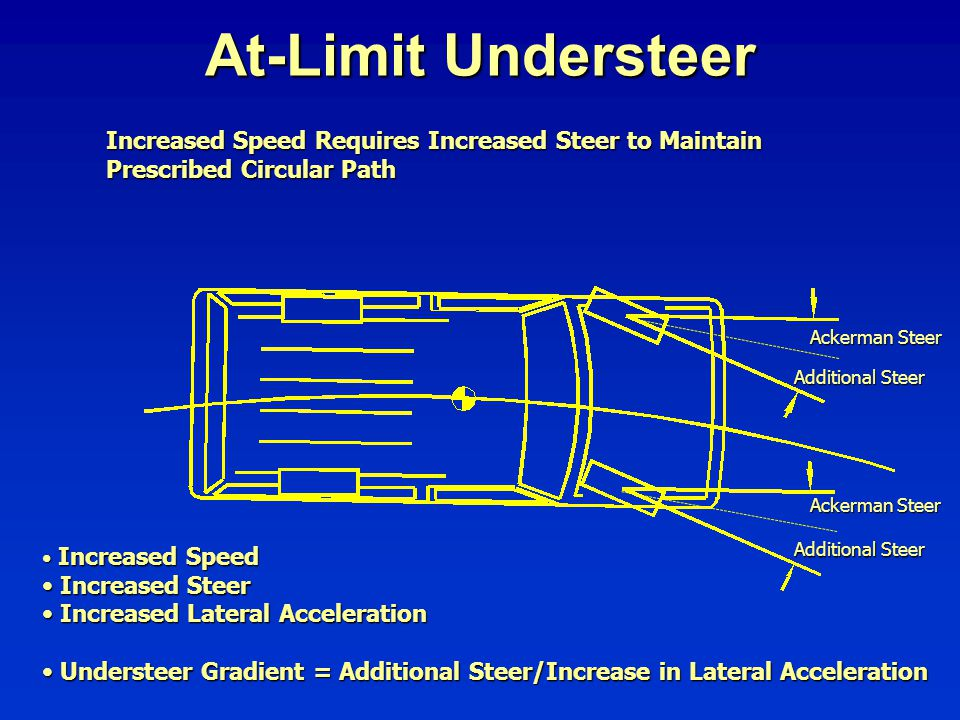 At-Limit Understeer Increased Speed Requires Increased Steer to Maintain. Prescribed Circular Path.