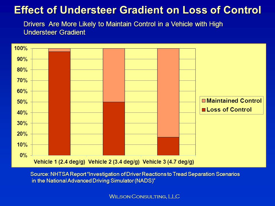 Effect of Understeer Gradient on Loss of Control