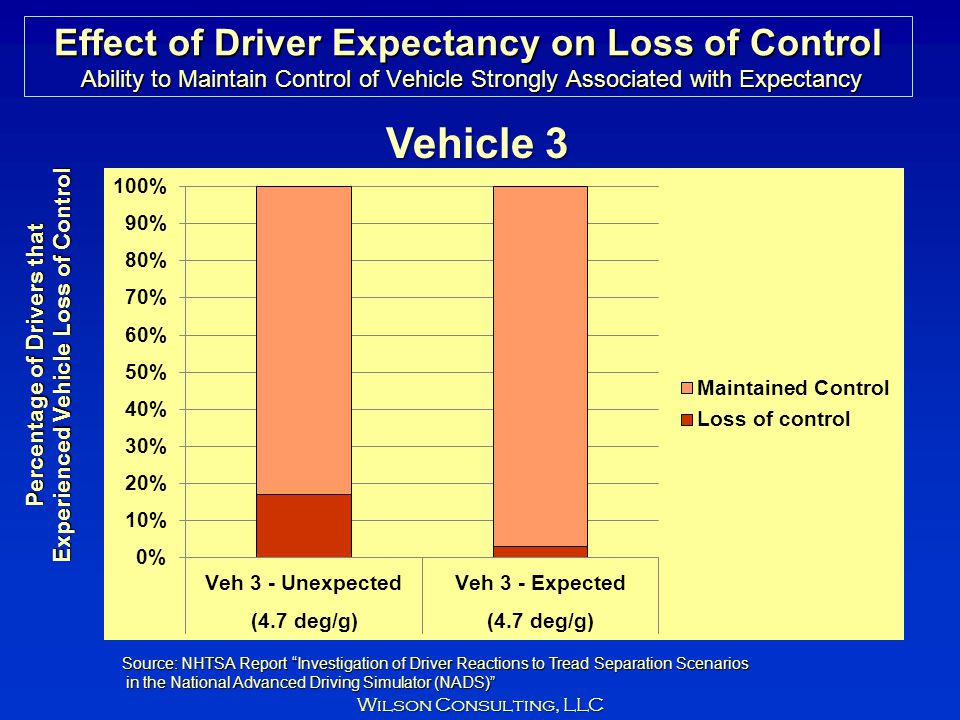 Experienced Vehicle Loss of Control Percentage of Drivers that