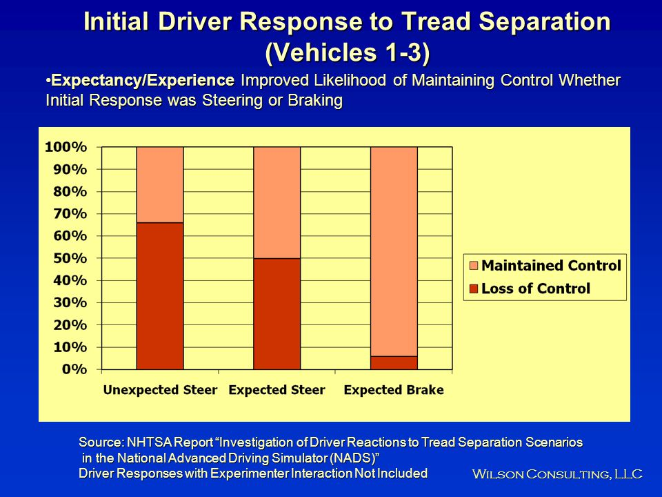 Initial Driver Response to Tread Separation (Vehicles 1-3)