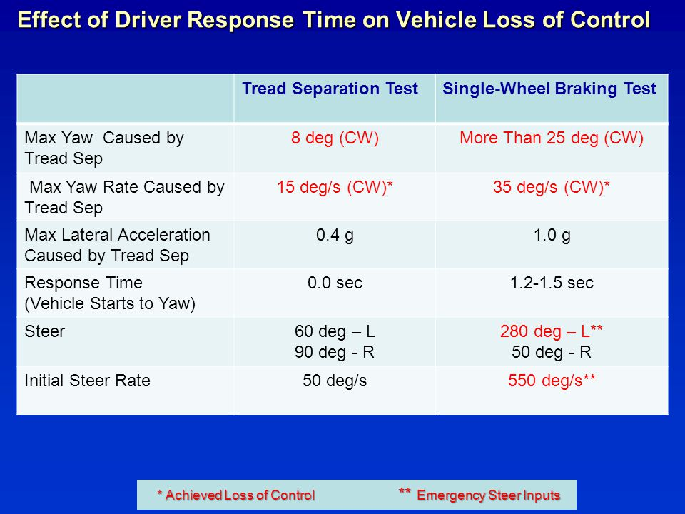 Effect of Driver Response Time on Vehicle Loss of Control