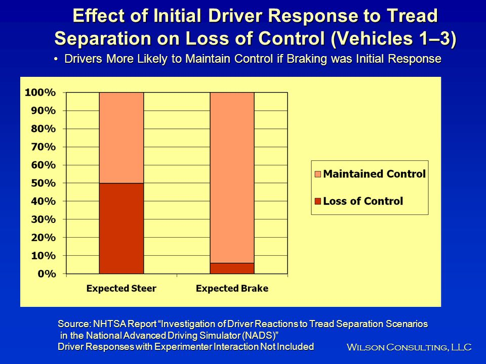 Effect of Initial Driver Response to Tread Separation on Loss of Control (Vehicles 1–3)