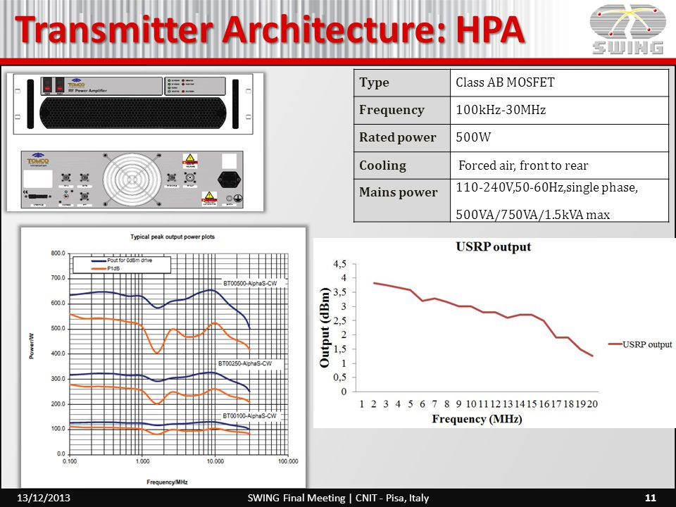 Transmitter Architecture: HPA