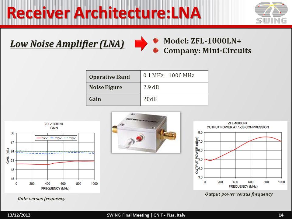Receiver Architecture:LNA