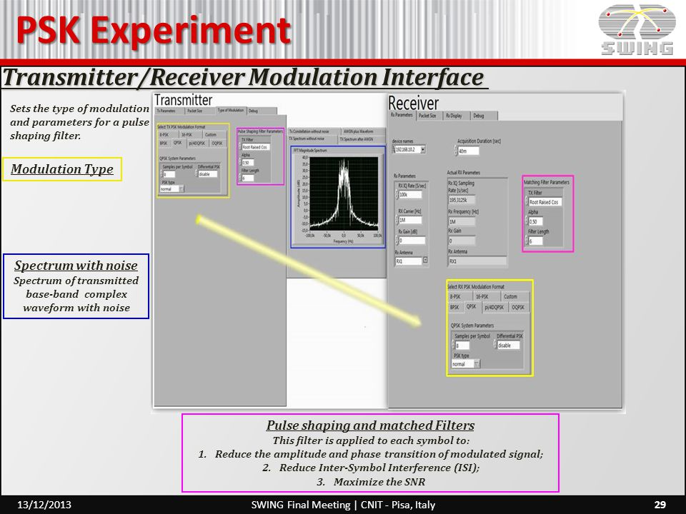 PSK Experiment Transmitter/Receiver Modulation Interface