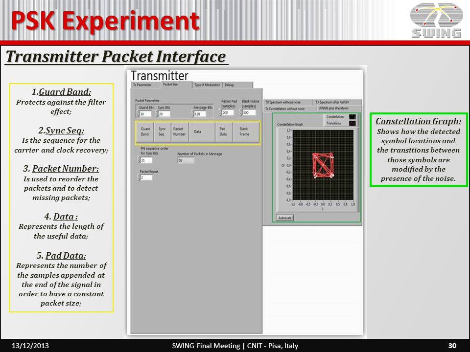 PSK Experiment Transmitter Packet Interface Guard Band: Sync Seq: