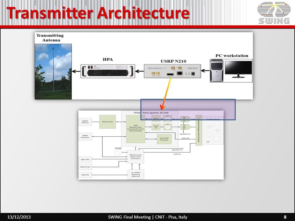 Transmitter Architecture