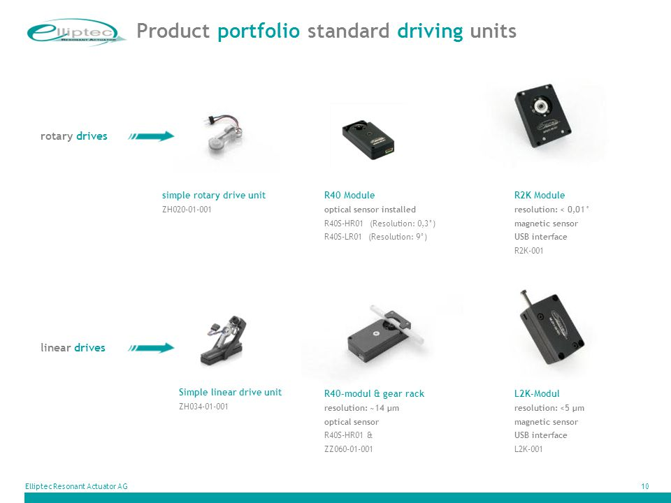 Product portfolio standard driving units