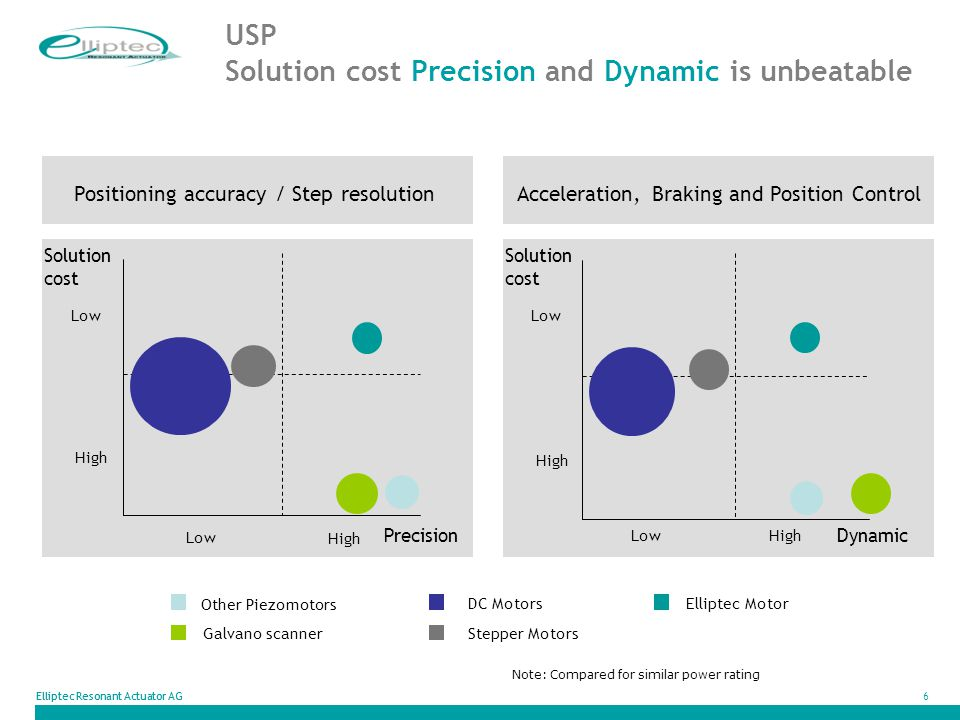 USP Solution cost Precision and Dynamic is unbeatable