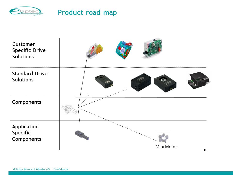 Product road map Customer Specific Drive Solutions