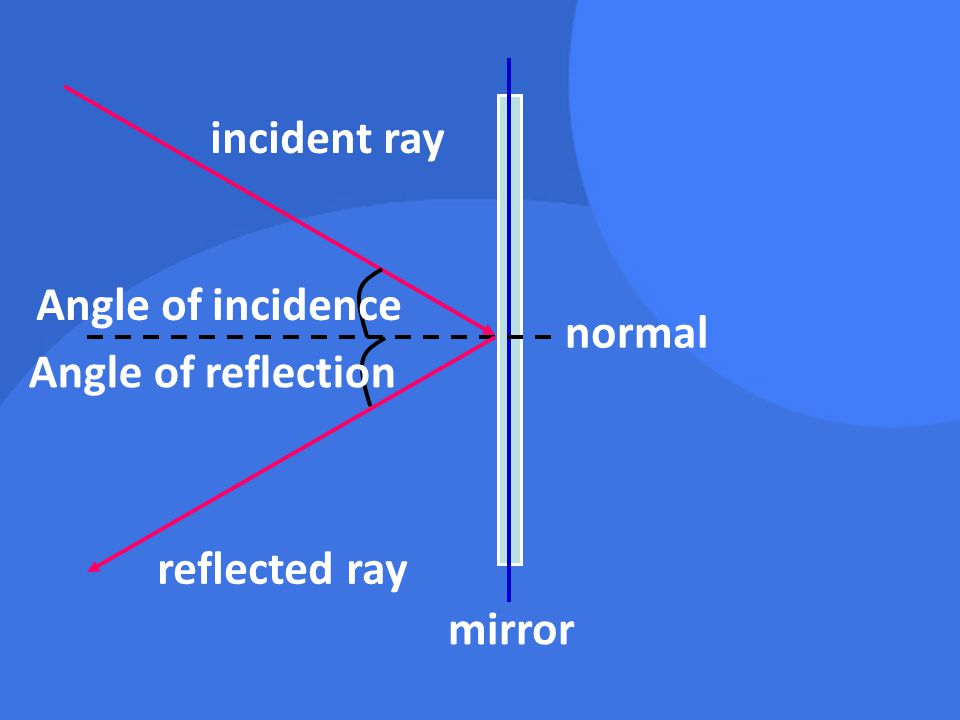 incident ray Angle of incidence normal Angle of reflection reflected ray mirror