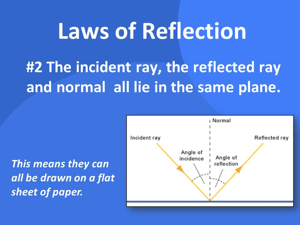 Laws of Reflection #2 The incident ray, the reflected ray and normal all lie in the same plane.