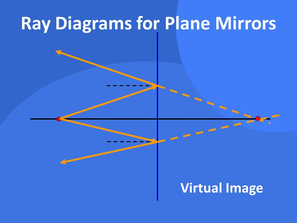 Ray Diagrams for Plane Mirrors