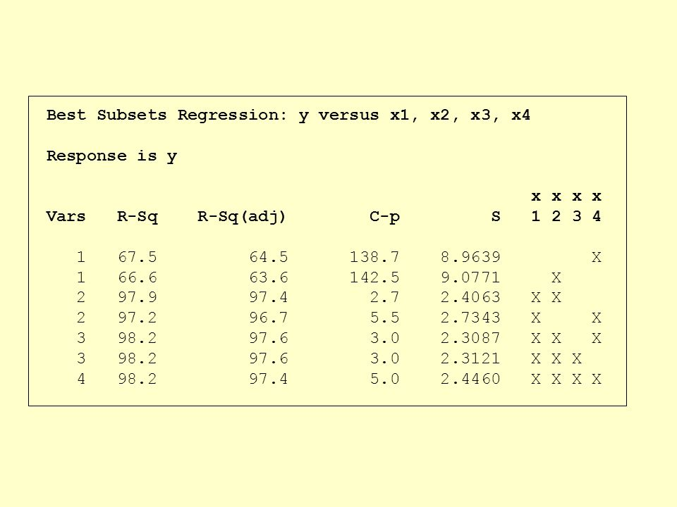 Best Subsets Regression: y versus x1, x2, x3, x4