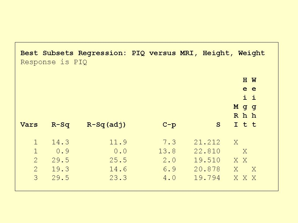 Best Subsets Regression: PIQ versus MRI, Height, Weight