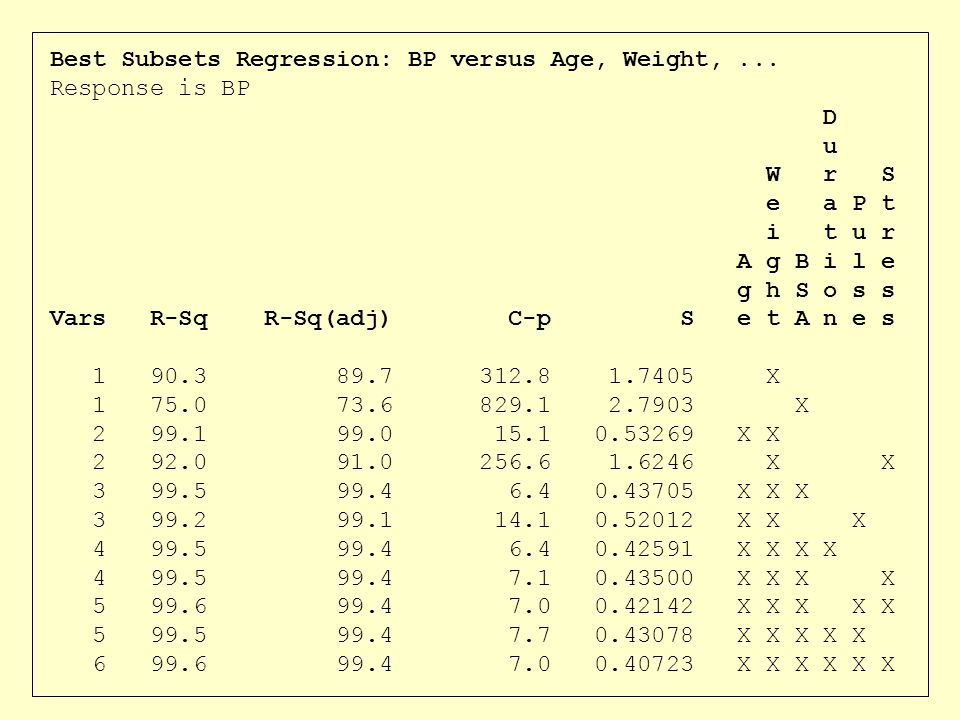 Best Subsets Regression: BP versus Age, Weight, ...