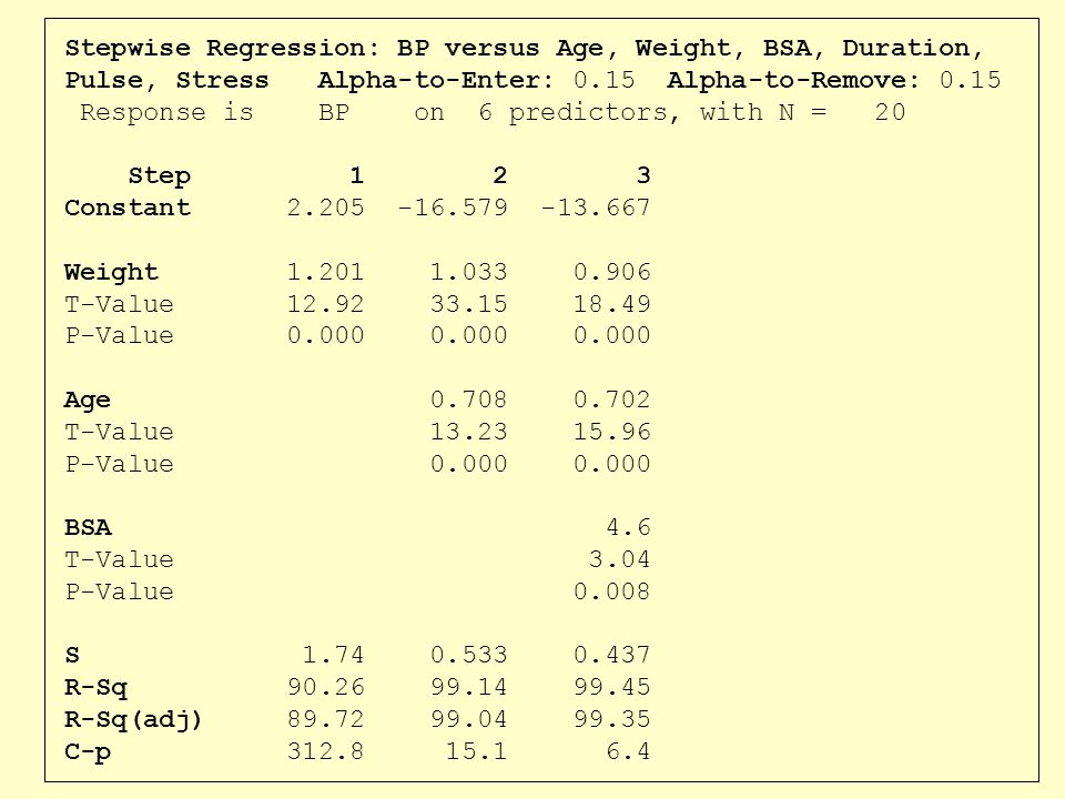 Stepwise Regression: BP versus Age, Weight, BSA, Duration, Pulse, Stress Alpha-to-Enter: 0.15 Alpha-to-Remove: 0.15