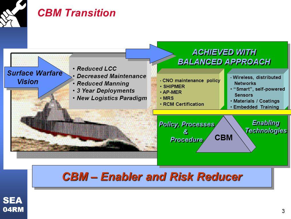 CBM – Enabler and Risk Reducer