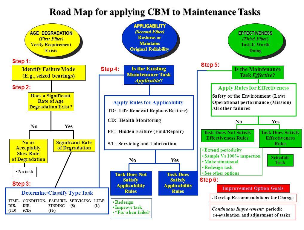 Road Map for applying CBM to Maintenance Tasks