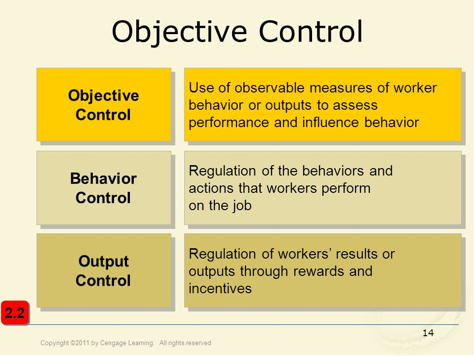 Objective Control Objective Control Behavior Control Output Control
