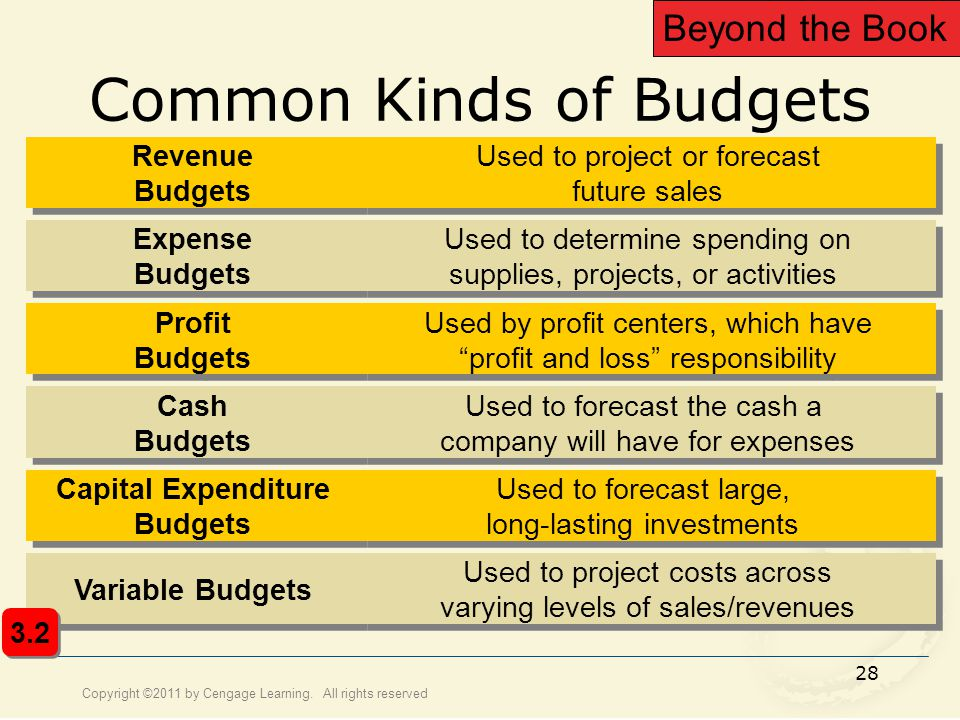 Common Kinds of Budgets
