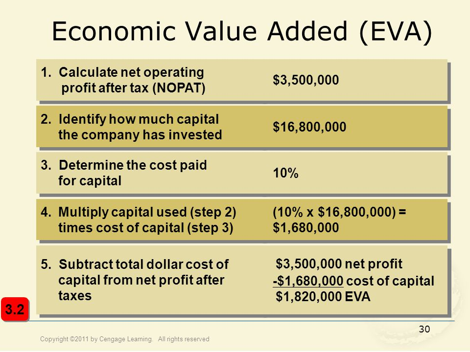 estimating cost of capital in uncertain times Lastly, this section discusses the open book estimate approach and the final cc plant capital cost established by fluor during the feed study 581 direct field costs direct field costs include the material and equipment costs, construction labor and subcontracts – ie all the cost to provide the permanent facility.
