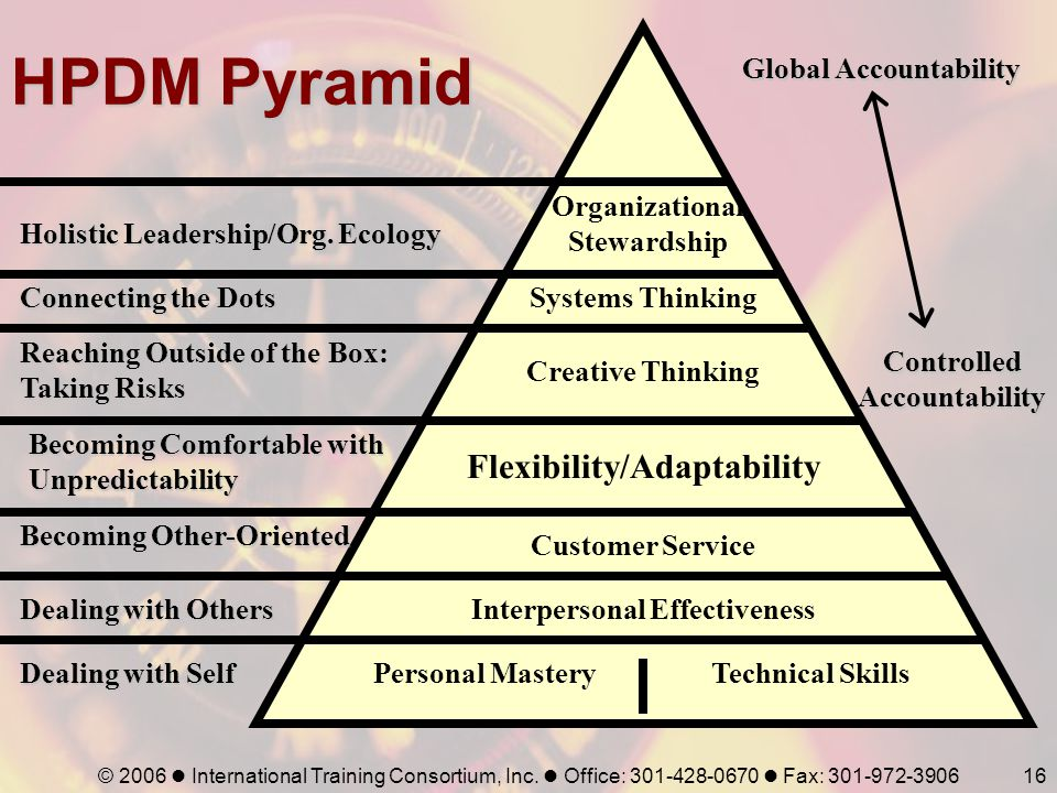 HPDM Pyramid Flexibility/Adaptability Global Accountability